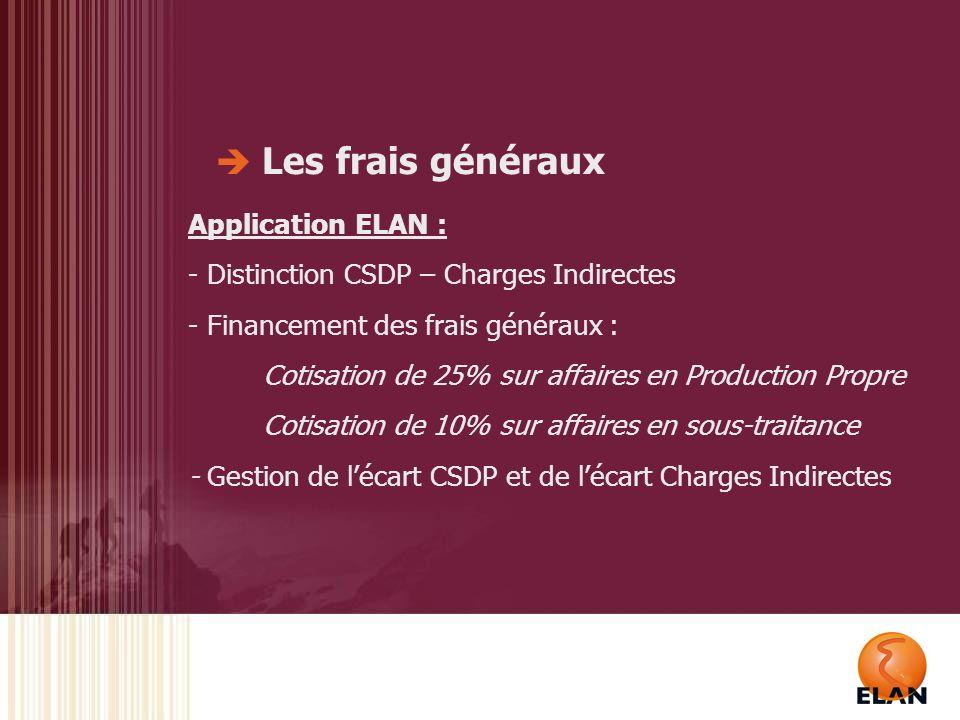 Les charges semi directes de production SAV LOYERS ASSURANCES REPROGRAPHIE CONSOMMATIONS (EDF, TEL,…) SERVICES GENERAUX EQUIPEMENTS