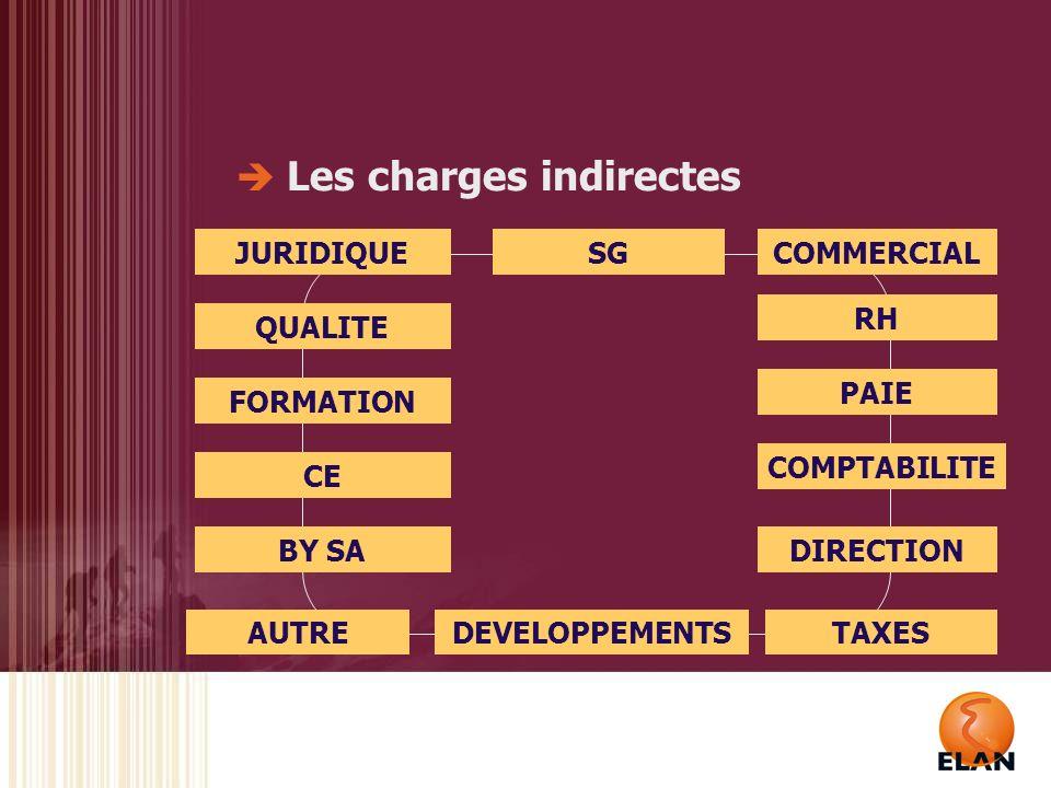 Le financement des frais généraux : Écart Frais généraux CSDP + Charges Indirectes Coûts : Direction, Formation Taxes … Cotisation Affaires Cotisation des affaires à hauteur de 25% (PP)/ 10% (STT) de lactivité