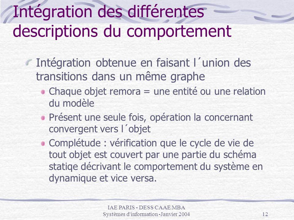 IAE PARIS - DESS CAAE MBA Systèmes d'information -Janvier 200412 Intégration des différentes descriptions du comportement Intégration obtenue en faisa