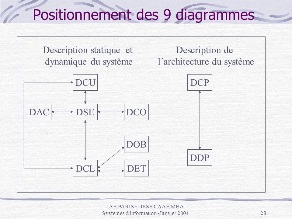 IAE PARIS - DESS CAAE MBA Systèmes d'information -Janvier 200428 Positionnement des 9 diagrammes DCU DSEDACDCO DOB DETDCL DCP DDP Description statique