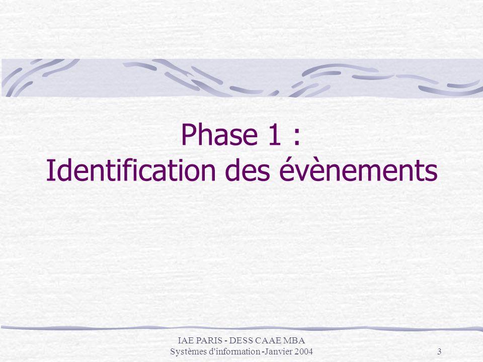 IAE PARIS - DESS CAAE MBA Systèmes d information -Janvier 200414 Synchronisation de l´évènement EV2 La transition de EV2 « un client annule sa réservation » déclanche sans condition : Ajout dans l´historique de la réservation (objet type HISTOETATRES) d´un état « annulée » OP10 modif des dispos de la chambre de lobjet type DISPOCHAMBRE OP11 Changement détat de la RESERVATION : « annulée » OP12 pénalisation pour annulation trop tardive (DATEBEDDEM -8jours) NB attention à la différence HISTOETATRES RESERVATION