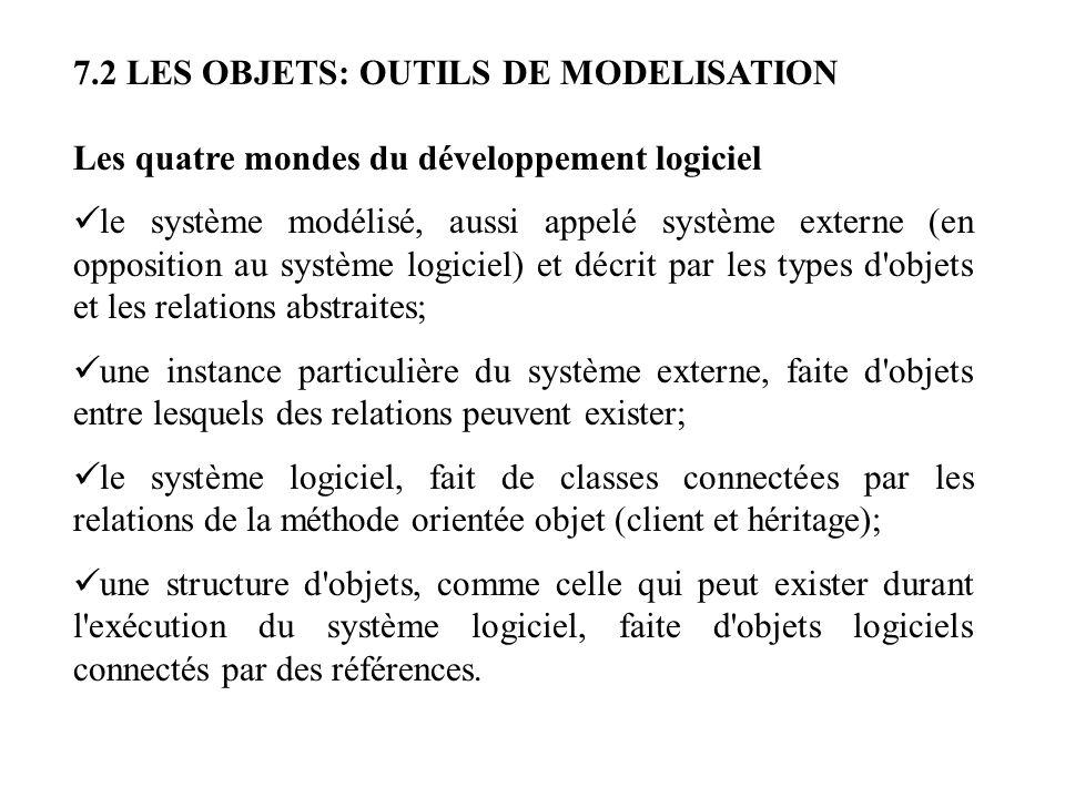 7.2 LES OBJETS: OUTILS DE MODELISATION Les quatre mondes du développement logiciel le système modélisé, aussi appelé système externe (en opposition au