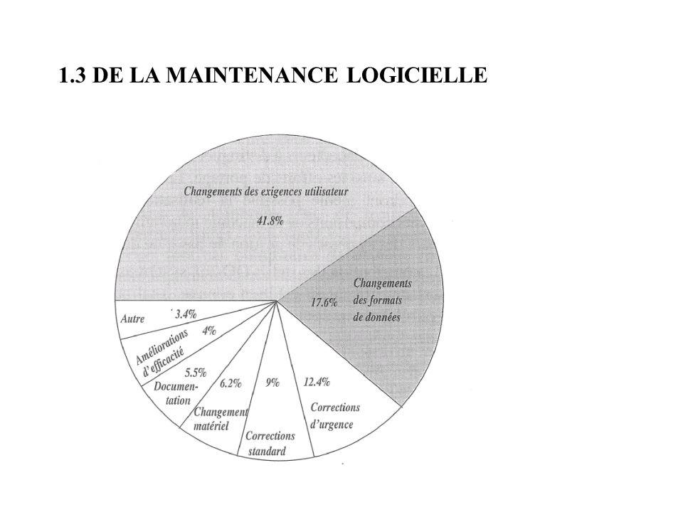 1.3 DE LA MAINTENANCE LOGICIELLE