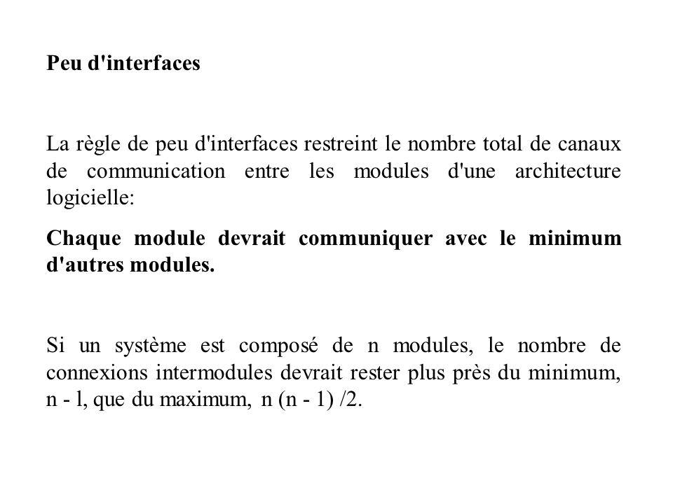 Peu d'interfaces La règle de peu d'interfaces restreint le nombre total de canaux de communication entre les modules d'une architecture logicielle: Ch