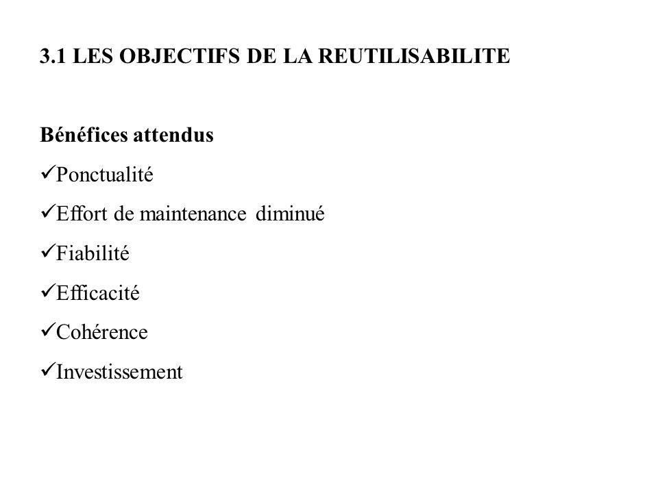 3.1 LES OBJECTIFS DE LA REUTILISABILITE Bénéfices attendus Ponctualité Effort de maintenance diminué Fiabilité Efficacité Cohérence Investissement