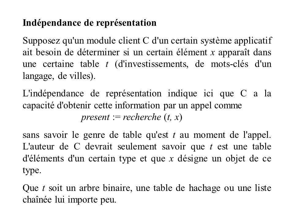 Indépendance de représentation Supposez qu'un module client C d'un certain système applicatif ait besoin de déterminer si un certain élément x apparaî
