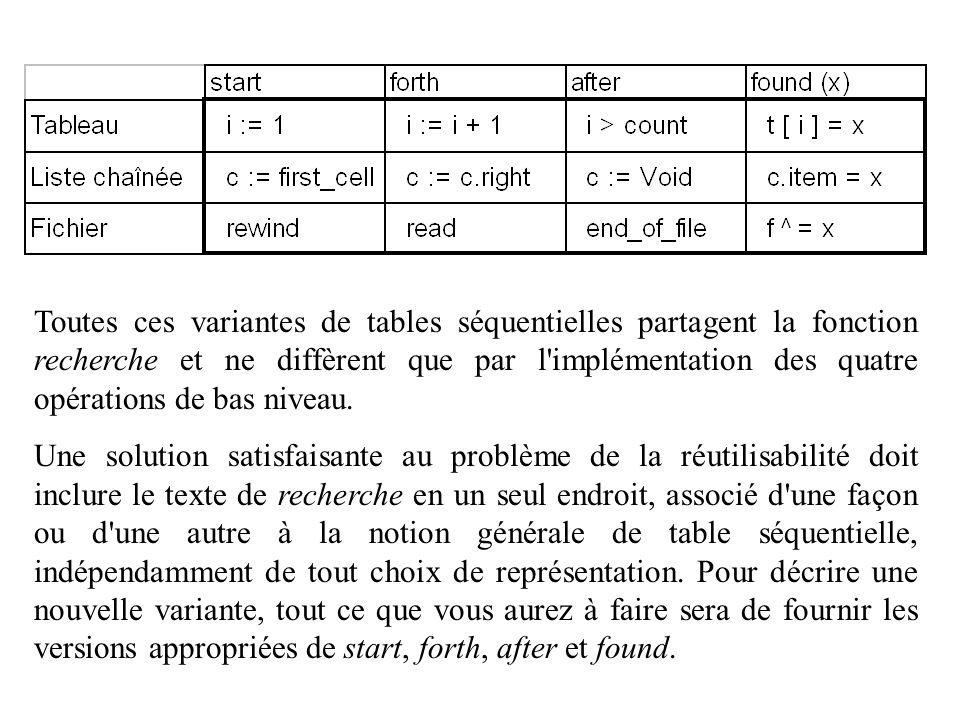 Toutes ces variantes de tables séquentielles partagent la fonction recherche et ne diffèrent que par l'implémentation des quatre opérations de bas niv