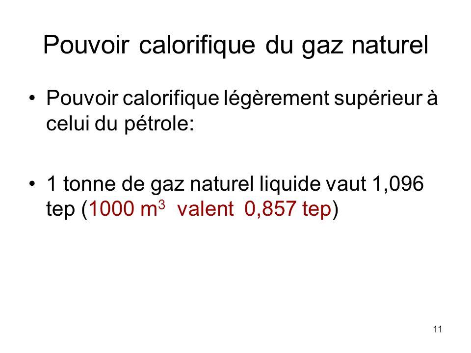 11 Pouvoir calorifique du gaz naturel Pouvoir calorifique légèrement supérieur à celui du pétrole: 1 tonne de gaz naturel liquide vaut 1,096 tep (1000
