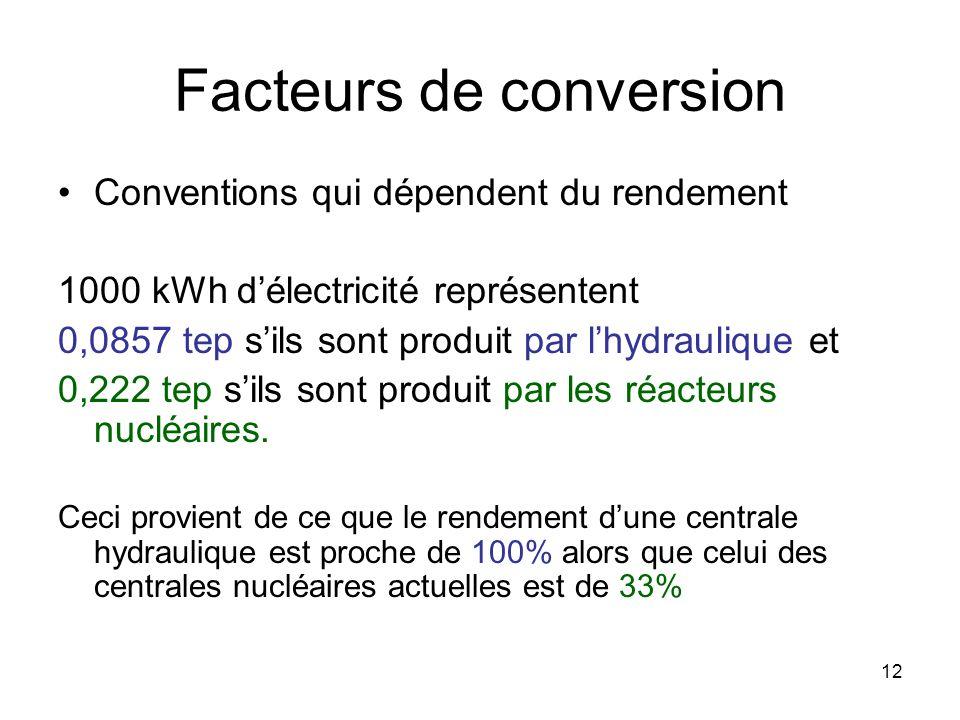 12 Facteurs de conversion Conventions qui dépendent du rendement 1000 kWh délectricité représentent 0,0857 tep sils sont produit par lhydraulique et 0