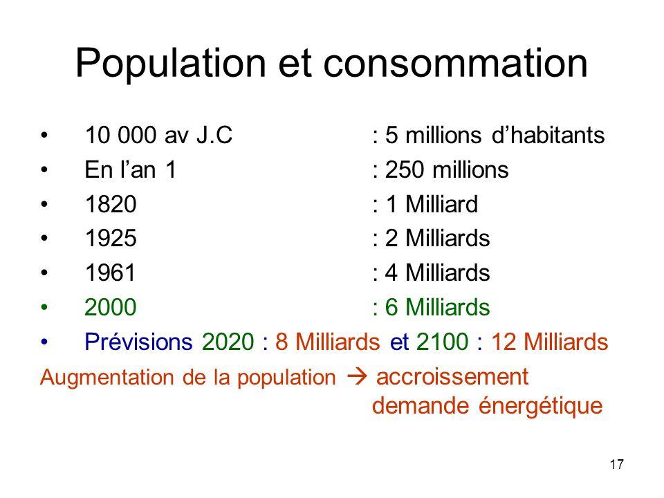 17 Population et consommation 10 000 av J.C : 5 millions dhabitants En lan 1: 250 millions 1820: 1 Milliard 1925: 2 Milliards 1961: 4 Milliards 2000: