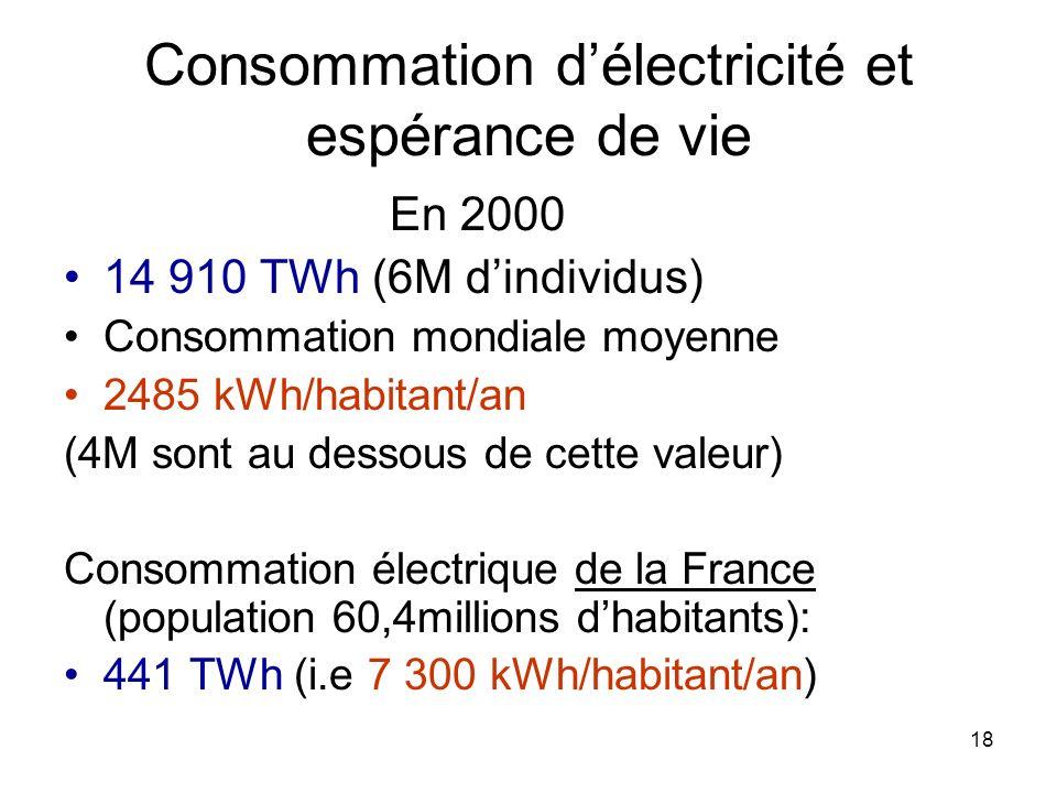 18 Consommation délectricité et espérance de vie En 2000 14 910 TWh (6M dindividus) Consommation mondiale moyenne 2485 kWh/habitant/an (4M sont au des