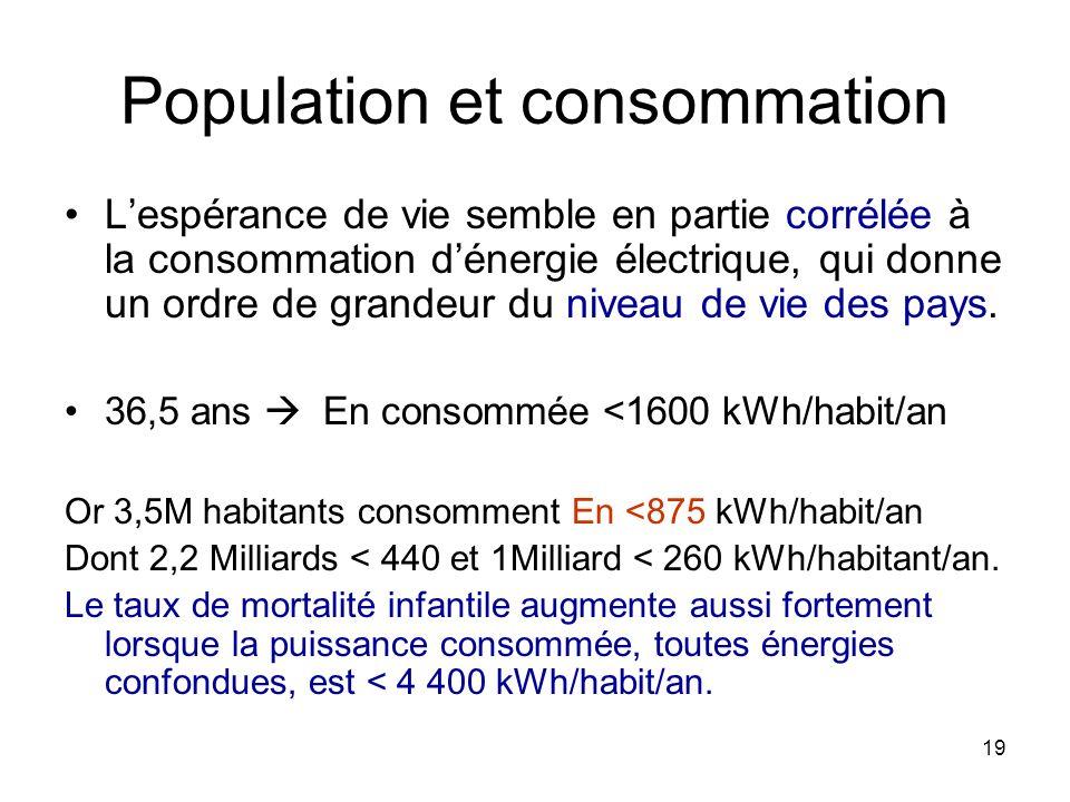 19 Population et consommation Lespérance de vie semble en partie corrélée à la consommation dénergie électrique, qui donne un ordre de grandeur du niv
