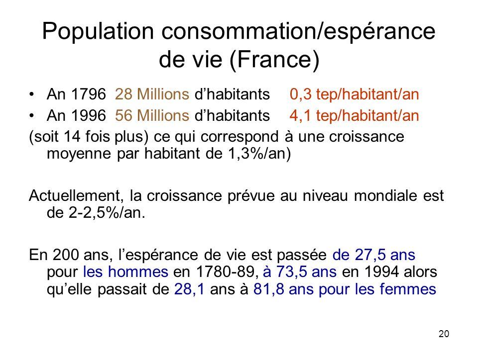 20 Population consommation/espérance de vie (France) An 1796 28 Millions dhabitants 0,3 tep/habitant/an An 1996 56 Millions dhabitants 4,1 tep/habitan