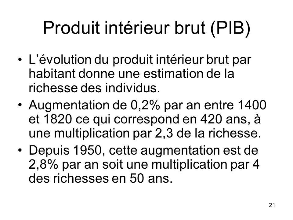 21 Produit intérieur brut (PIB) Lévolution du produit intérieur brut par habitant donne une estimation de la richesse des individus. Augmentation de 0