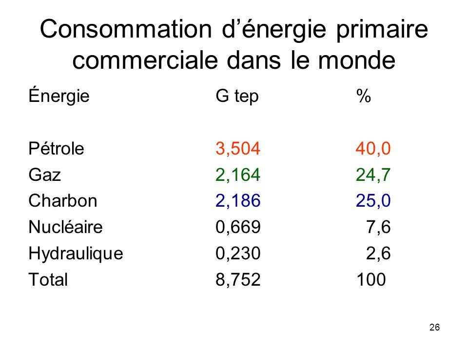 26 Consommation dénergie primaire commerciale dans le monde ÉnergieG tep% Pétrole3,50440,0 Gaz2,16424,7 Charbon2,18625,0 Nucléaire0,669 7,6 Hydrauliqu