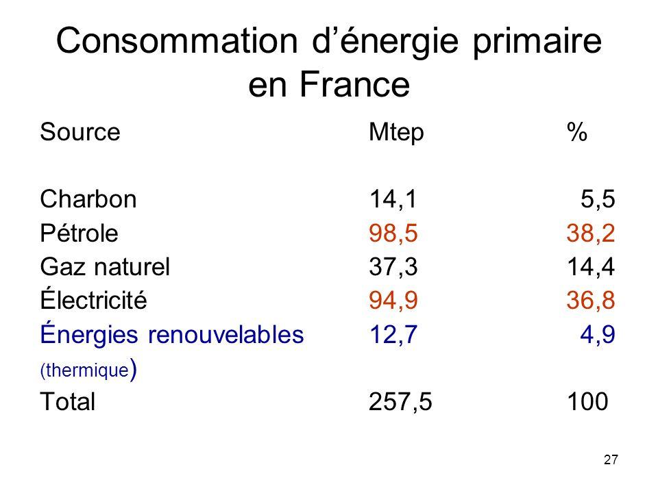 27 Consommation dénergie primaire en France SourceMtep% Charbon14,1 5,5 Pétrole98,538,2 Gaz naturel37,314,4 Électricité94,936,8 Énergies renouvelables