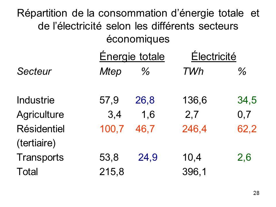 28 Répartition de la consommation dénergie totale et de lélectricité selon les différents secteurs économiques Énergie totale Électricité SecteurMtep