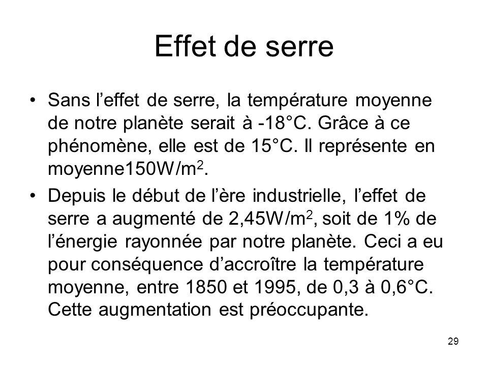 29 Effet de serre Sans leffet de serre, la température moyenne de notre planète serait à -18°C. Grâce à ce phénomène, elle est de 15°C. Il représente