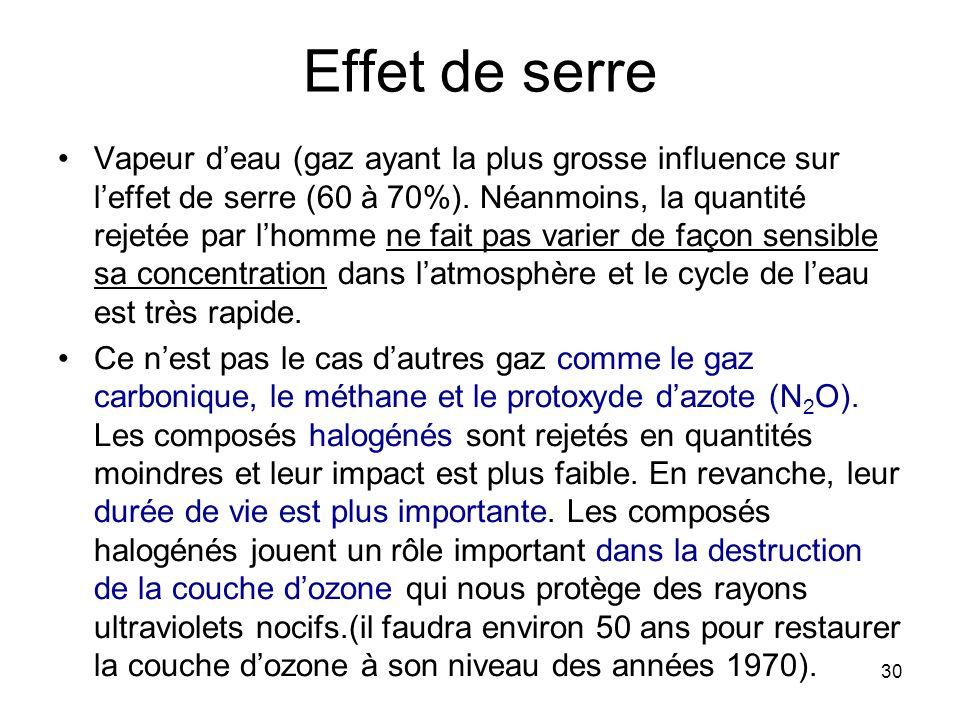30 Effet de serre Vapeur deau (gaz ayant la plus grosse influence sur leffet de serre (60 à 70%). Néanmoins, la quantité rejetée par lhomme ne fait pa
