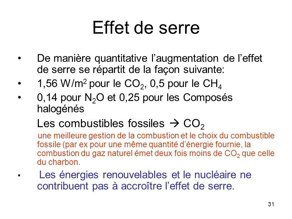 31 Effet de serre De manière quantitative laugmentation de leffet de serre se répartit de la façon suivante: 1,56 W/m 2 pour le CO 2, 0,5 pour le CH 4