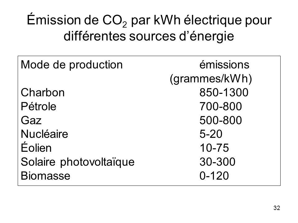 32 Émission de CO 2 par kWh électrique pour différentes sources dénergie Mode de production émissions (grammes/kWh) Charbon850-1300 Pétrole700-800 Gaz