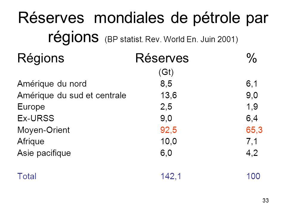 33 Réserves mondiales de pétrole par régions (BP statist. Rev. World En. Juin 2001) Régions Réserves% (Gt) Amérique du nord8,56,1 Amérique du sud et c