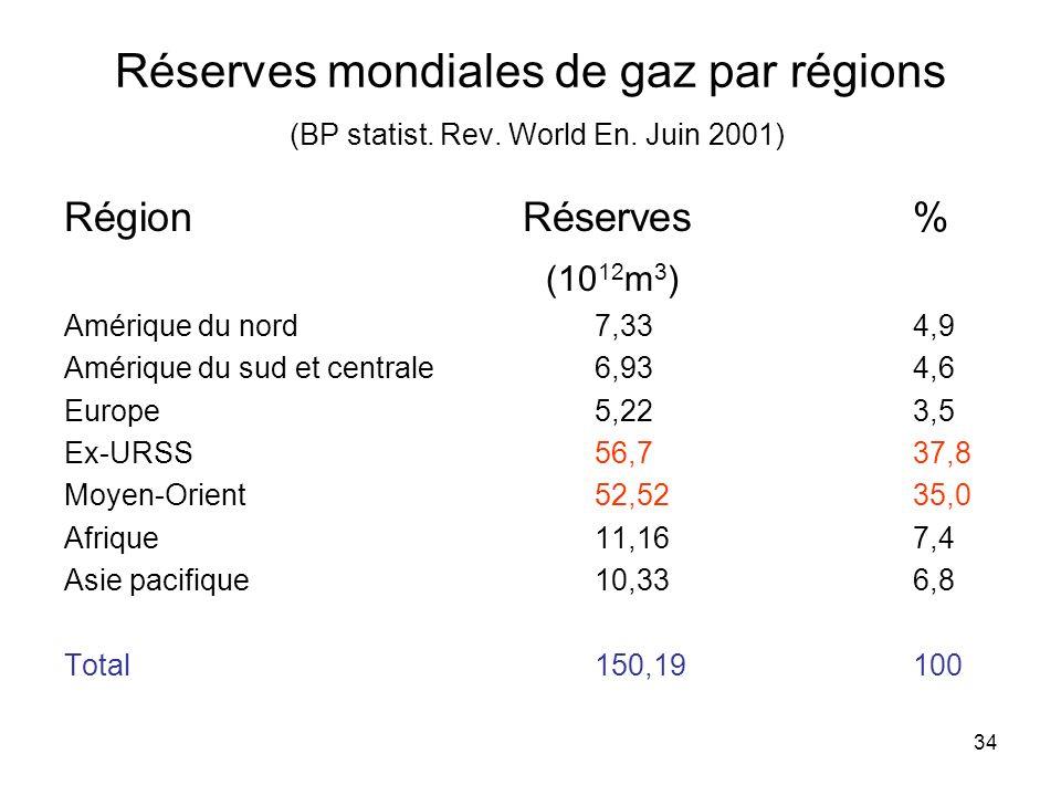 34 Réserves mondiales de gaz par régions (BP statist. Rev. World En. Juin 2001) Région Réserves% (10 12 m 3 ) Amérique du nord7,334,9 Amérique du sud