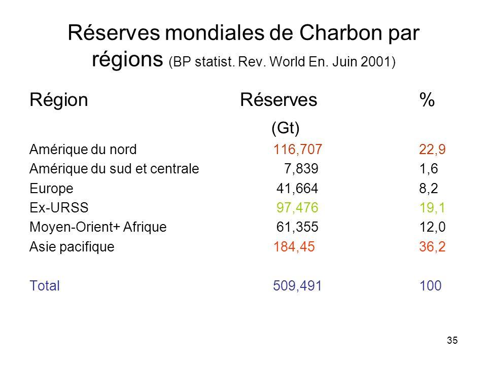 35 Réserves mondiales de Charbon par régions (BP statist. Rev. World En. Juin 2001) Région Réserves% (Gt) Amérique du nord116,70722,9 Amérique du sud