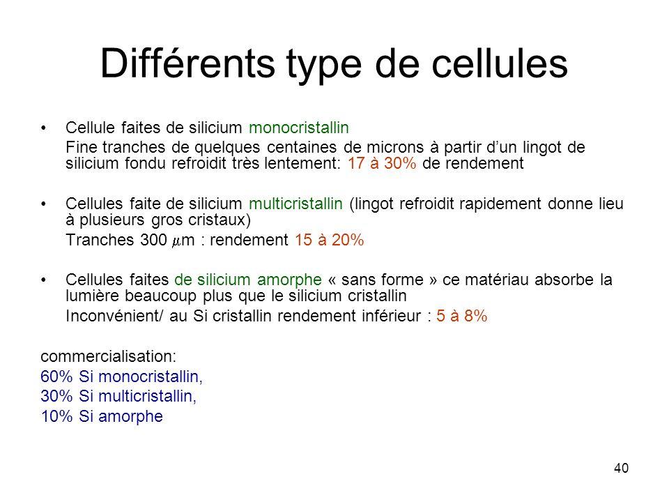 40 Différents type de cellules Cellule faites de silicium monocristallin Fine tranches de quelques centaines de microns à partir dun lingot de siliciu