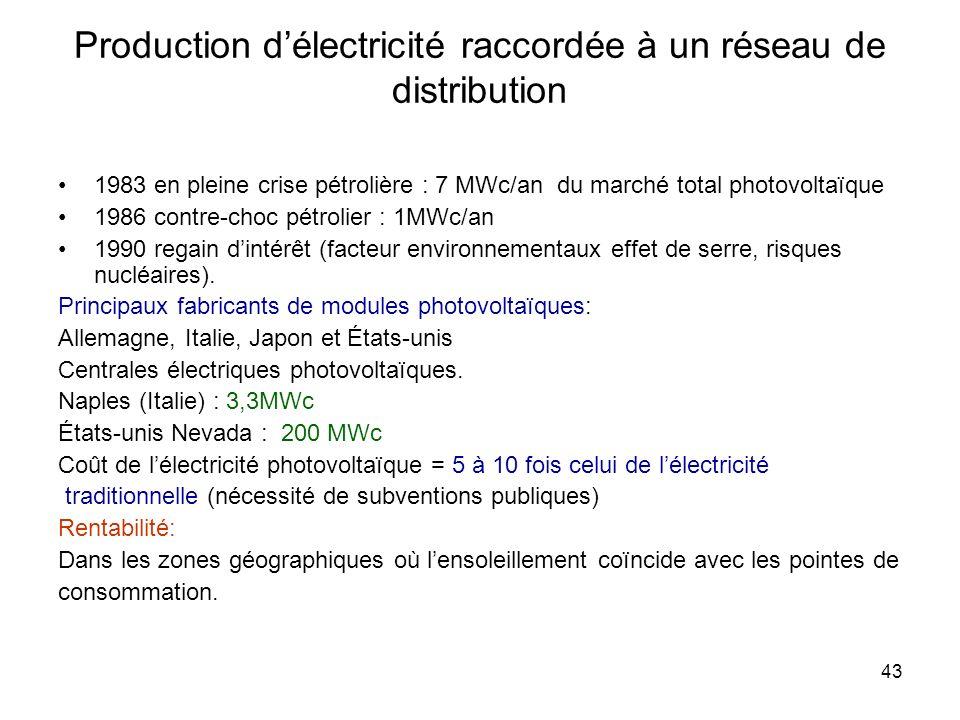 43 Production délectricité raccordée à un réseau de distribution 1983 en pleine crise pétrolière : 7 MWc/an du marché total photovoltaïque 1986 contre