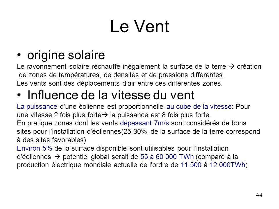 44 Le Vent origine solaire Le rayonnement solaire réchauffe inégalement la surface de la terre création de zones de températures, de densités et de pr