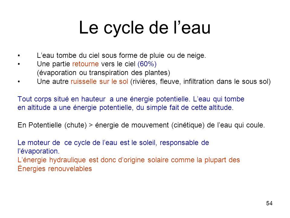 54 Le cycle de leau Leau tombe du ciel sous forme de pluie ou de neige. Une partie retourne vers le ciel (60%) (évaporation ou transpiration des plant