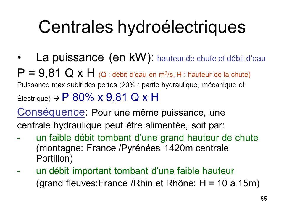 55 Centrales hydroélectriques La puissance (en kW): hauteur de chute et débit deau P = 9,81 Q x H (Q : débit deau en m 3 /s, H : hauteur de la chute)