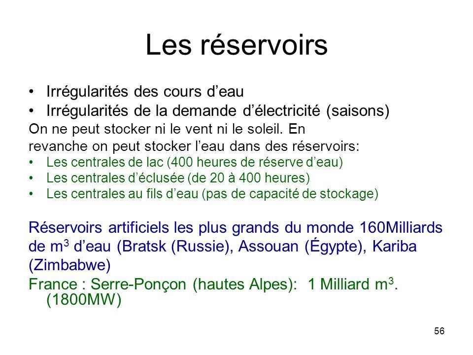 56 Les réservoirs Irrégularités des cours deau Irrégularités de la demande délectricité (saisons) On ne peut stocker ni le vent ni le soleil. En revan