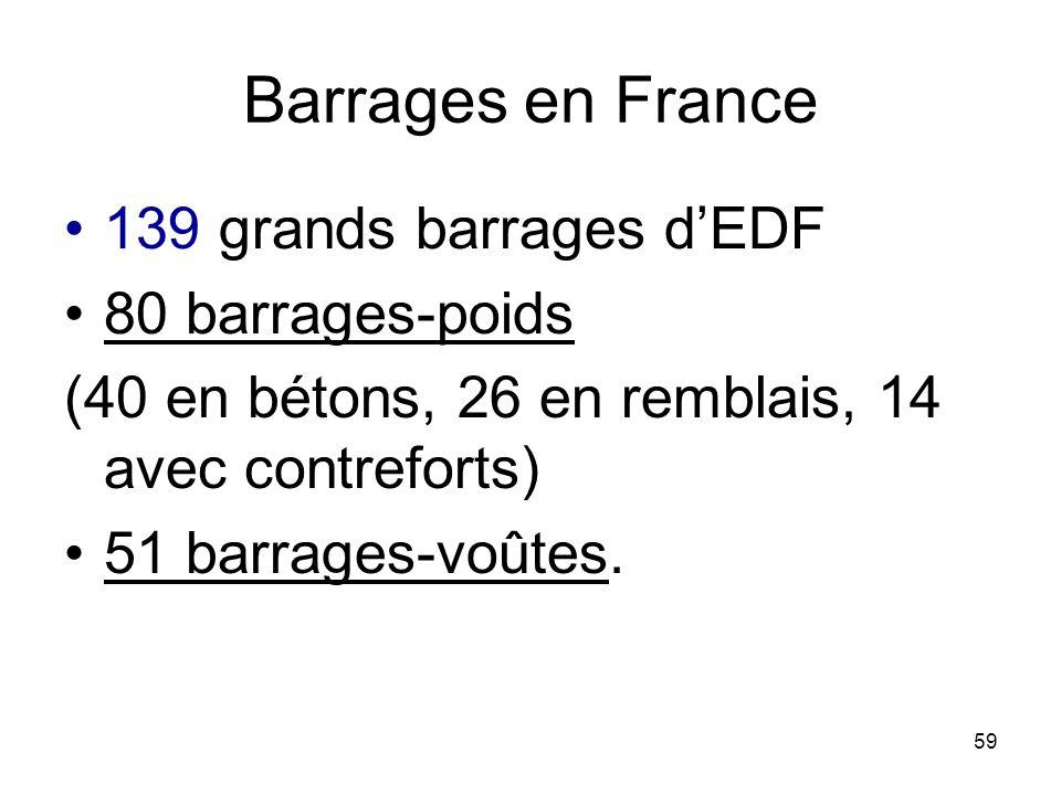 59 Barrages en France 139 grands barrages dEDF 80 barrages-poids (40 en bétons, 26 en remblais, 14 avec contreforts) 51 barrages-voûtes.
