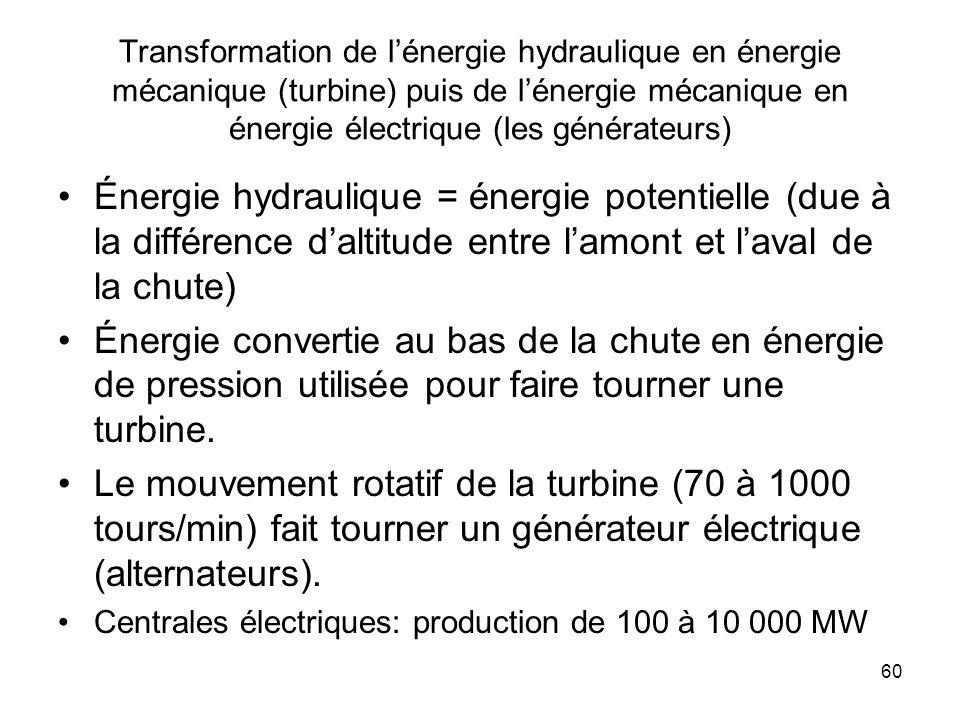 60 Transformation de lénergie hydraulique en énergie mécanique (turbine) puis de lénergie mécanique en énergie électrique (les générateurs) Énergie hy