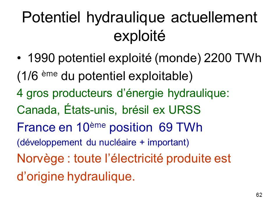 62 Potentiel hydraulique actuellement exploité 1990 potentiel exploité (monde) 2200 TWh (1/6 ème du potentiel exploitable) 4 gros producteurs dénergie