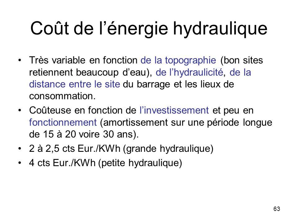 63 Coût de lénergie hydraulique Très variable en fonction de la topographie (bon sites retiennent beaucoup deau), de lhydraulicité, de la distance ent