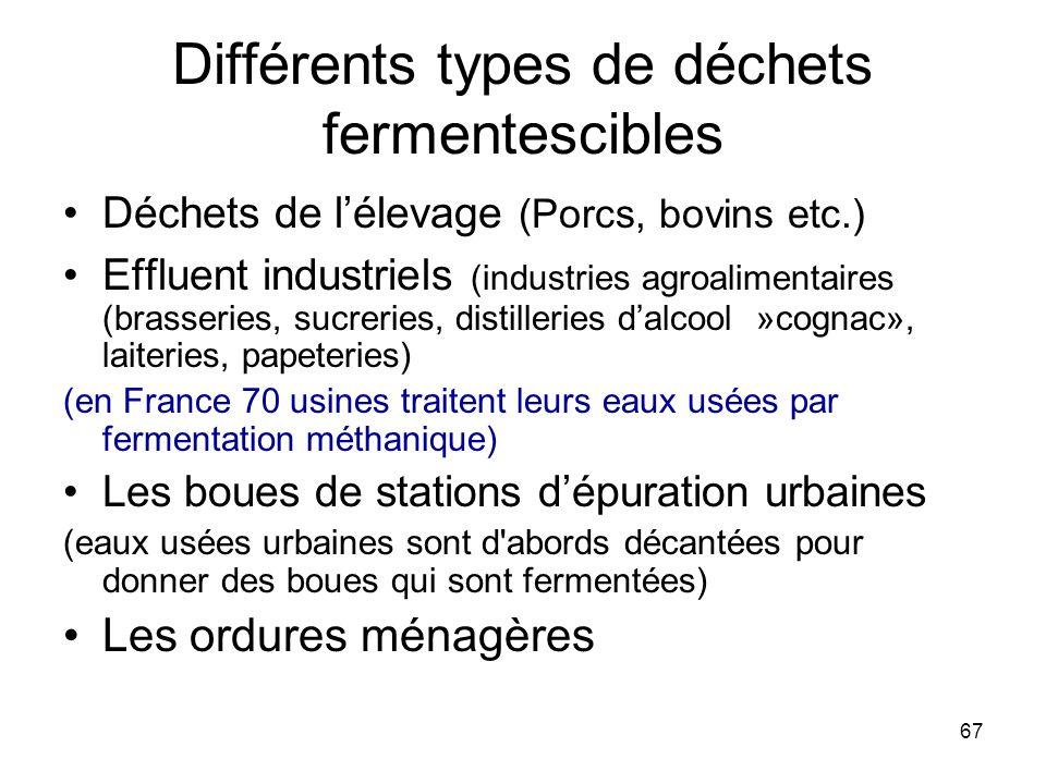 67 Différents types de déchets fermentescibles Déchets de lélevage (Porcs, bovins etc.) Effluent industriels (industries agroalimentaires (brasseries,