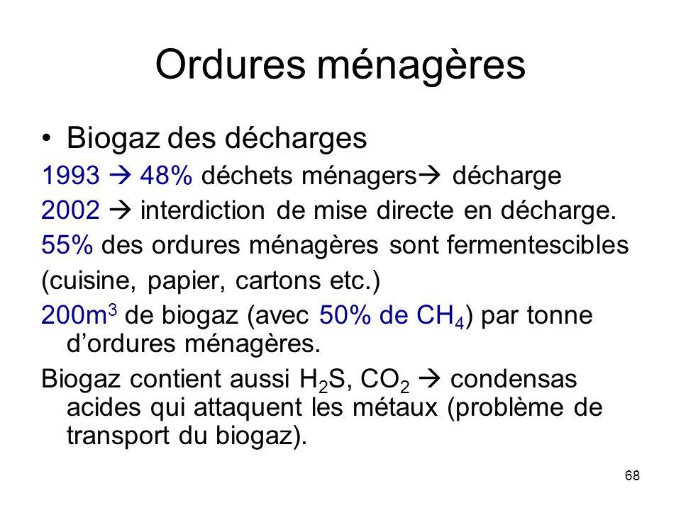 68 Ordures ménagères Biogaz des décharges 1993 48% déchets ménagers décharge 2002 interdiction de mise directe en décharge. 55% des ordures ménagères