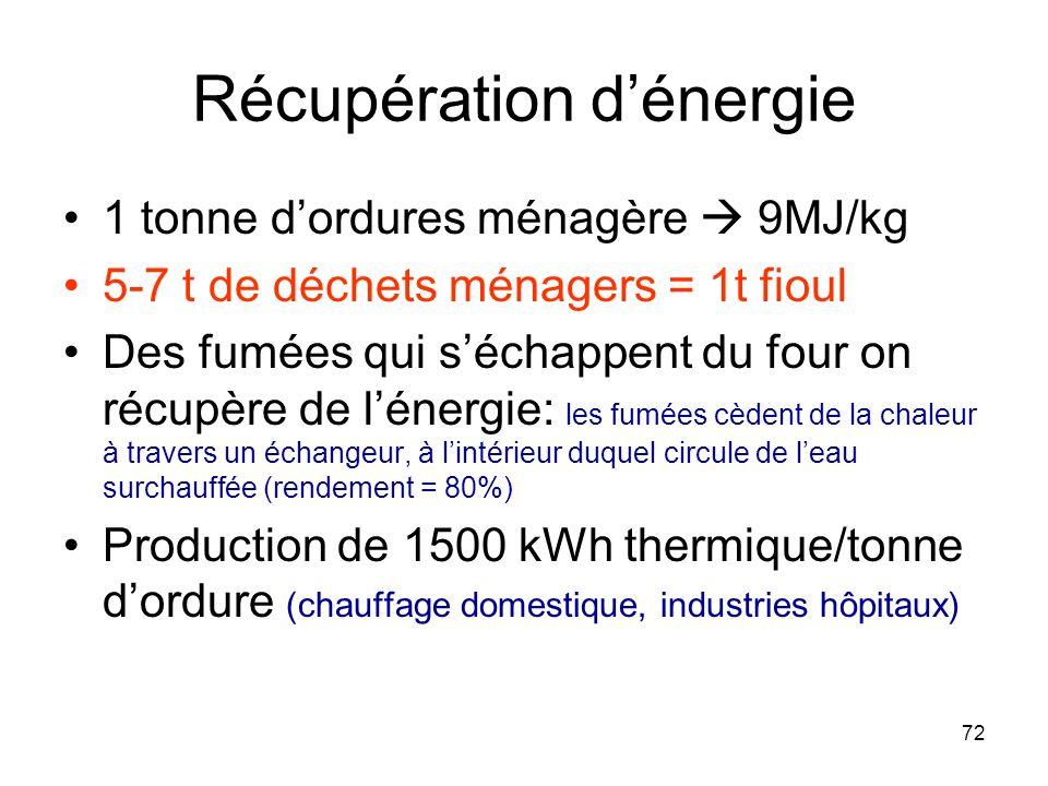 72 Récupération dénergie 1 tonne dordures ménagère 9MJ/kg 5-7 t de déchets ménagers = 1t fioul Des fumées qui séchappent du four on récupère de lénerg