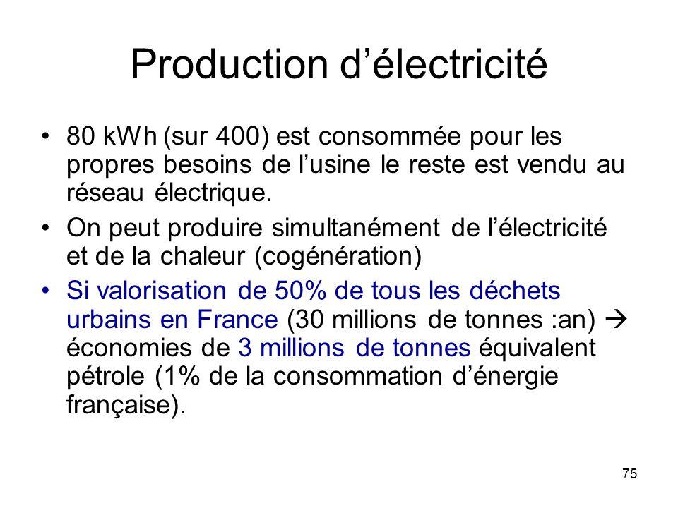75 Production délectricité 80 kWh (sur 400) est consommée pour les propres besoins de lusine le reste est vendu au réseau électrique. On peut produire