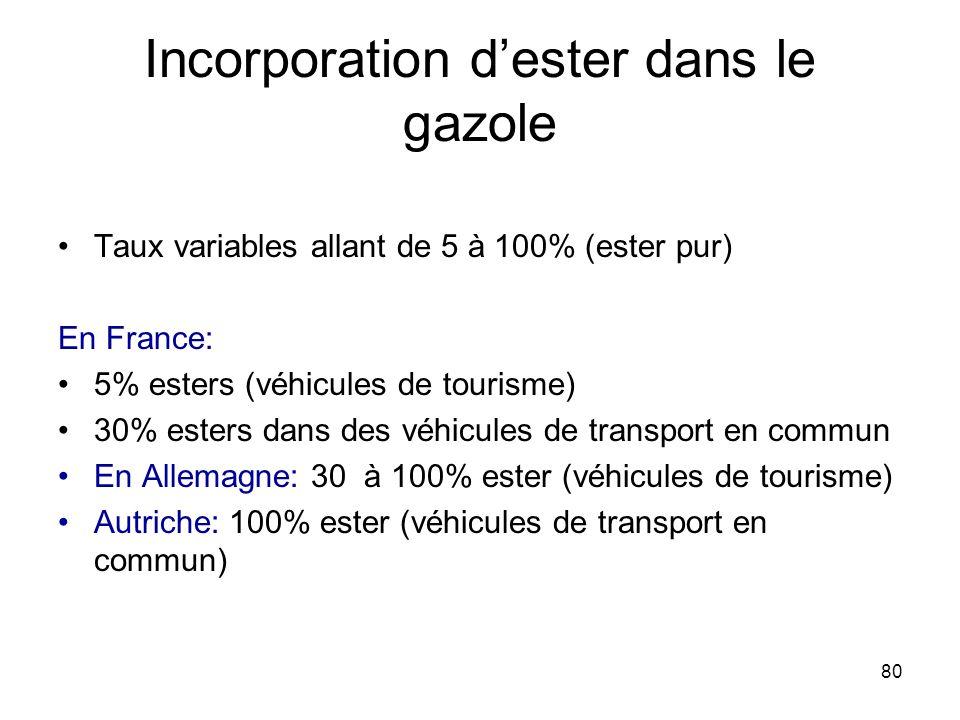 80 Incorporation dester dans le gazole Taux variables allant de 5 à 100% (ester pur) En France: 5% esters (véhicules de tourisme) 30% esters dans des