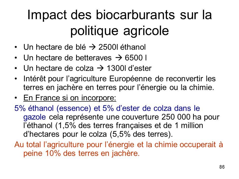 86 Impact des biocarburants sur la politique agricole Un hectare de blé 2500l éthanol Un hectare de betteraves 6500 l Un hectare de colza 1300l dester