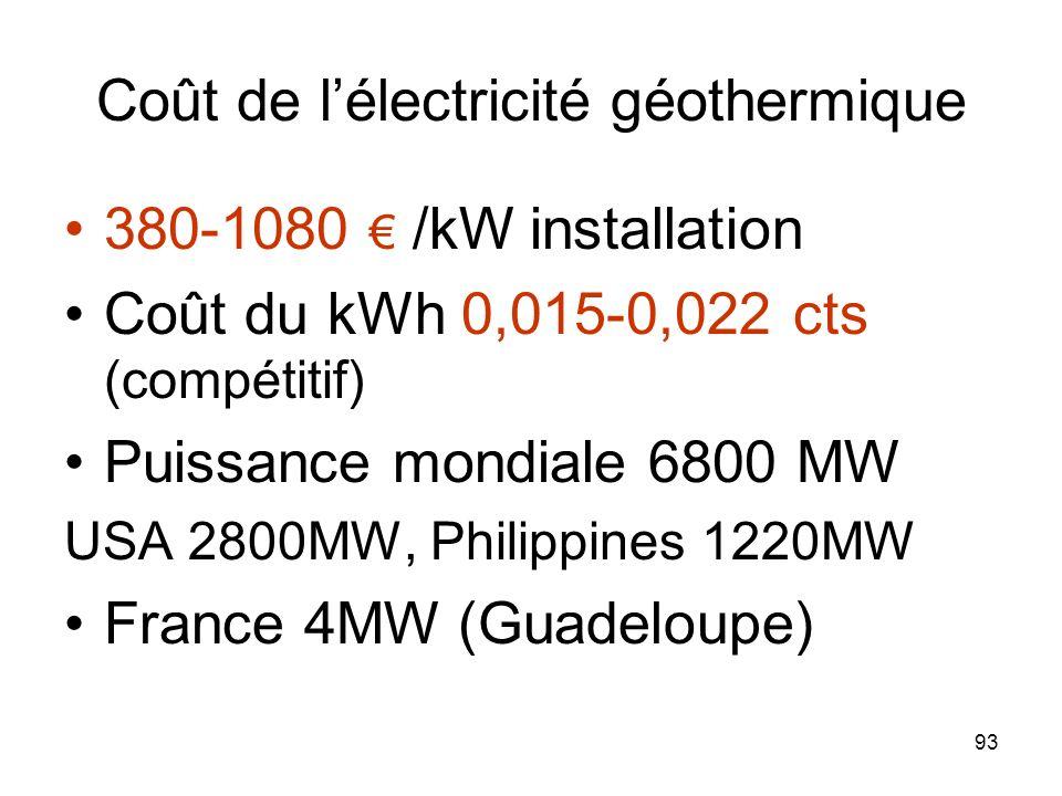 93 Coût de lélectricité géothermique 380-1080 /kW installation Coût du kWh 0,015-0,022 cts (compétitif) Puissance mondiale 6800 MW USA 2800MW, Philipp