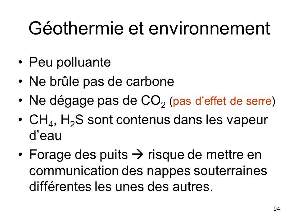 94 Géothermie et environnement Peu polluante Ne brûle pas de carbone Ne dégage pas de CO 2 (pas deffet de serre) CH 4, H 2 S sont contenus dans les va