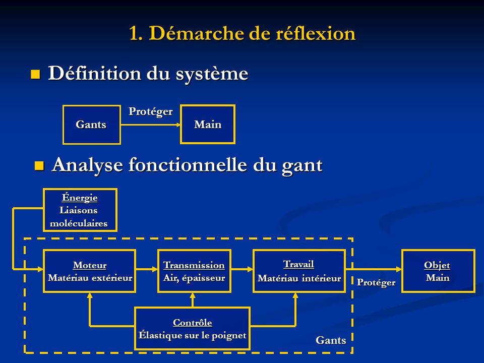 1. Démarche de réflexion Définition du système Définition du système Gants Main Protéger Analyse fonctionnelle du gant Analyse fonctionnelle du gant É