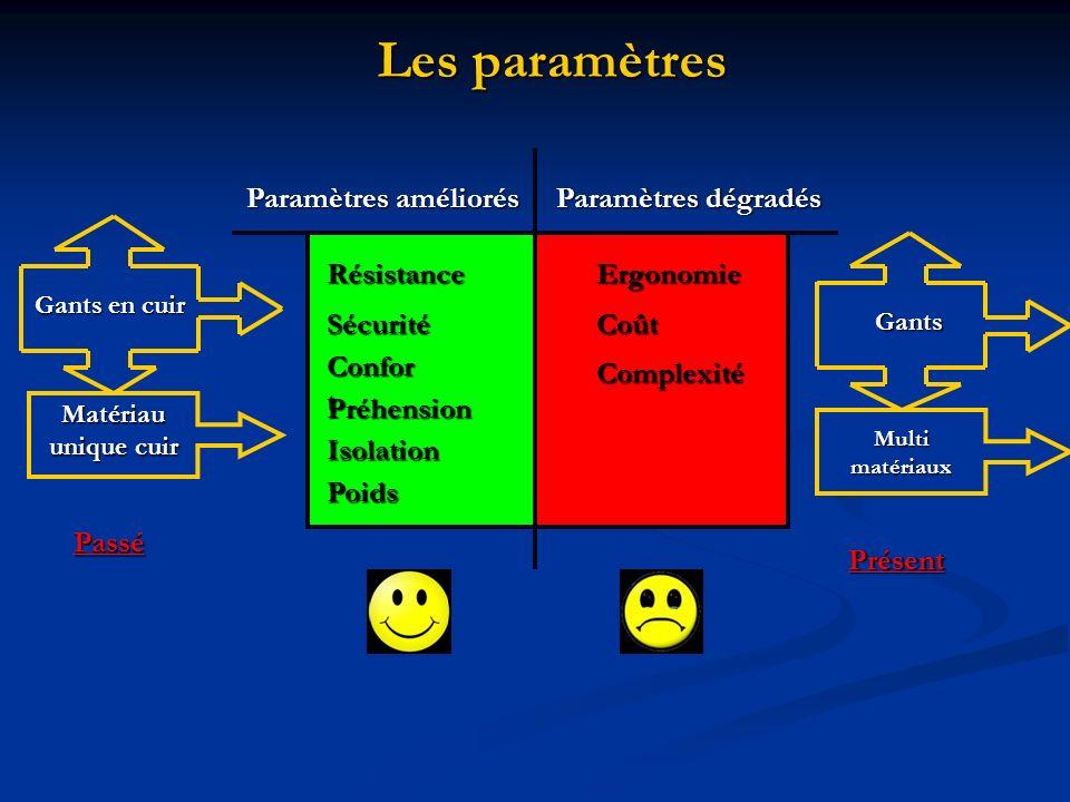 Complexité Complexité Paramètres améliorés Résistance Résistance Sécurité Sécurité Préhension Préhension Isolation Isolation Poids Confor t Confor t P