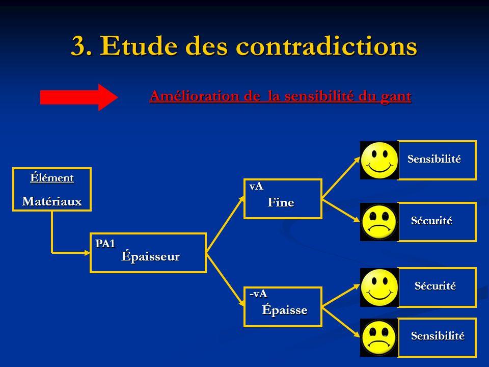 3. Etude des contradictions Amélioration de la sensibilité du gant ÉlémentMatériaux PA1 Épaisseur Fine Épaisse -vA vA Sensibilité Sensibilité Sécurité