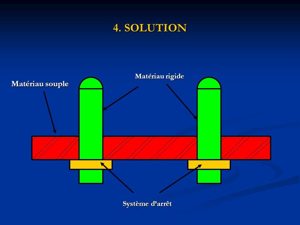 4. SOLUTION Matériau rigide Matériau souple Système darrêt